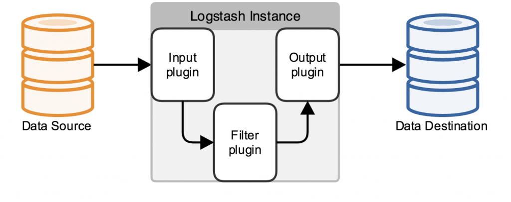 basic_logstash_pipeline