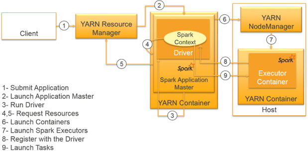 Spark_submit_cluster